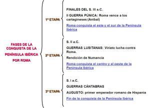 esquema conquista peninsula iberica