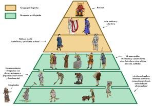 piramide de la edad media